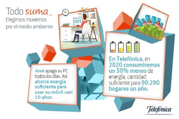 Telefónica reduce impactos ambientales