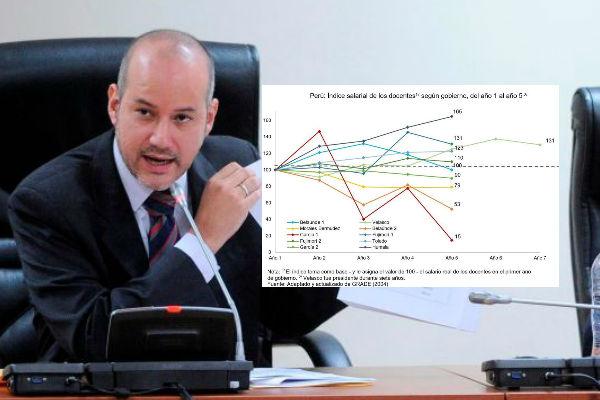 Sergio Tejada mostró cómo en los gobiernos de García bajaron los sueldos de maestros