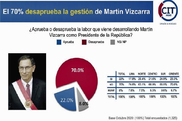 Corrupción hunde a Martín Vizcarra